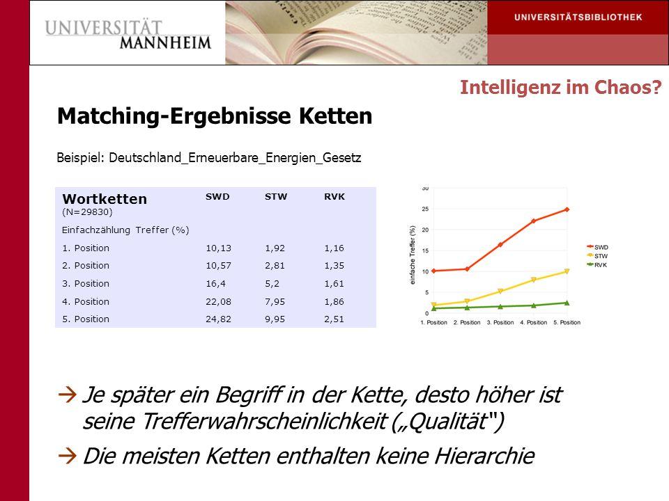 Matching-Ergebnisse Ketten