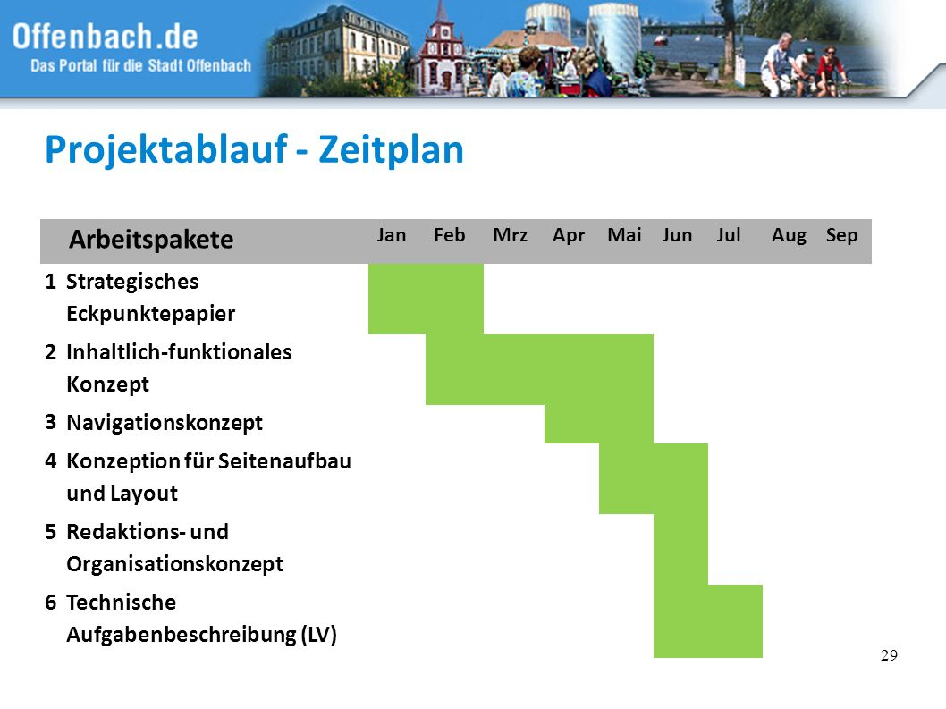 Projektablauf - Zeitplan