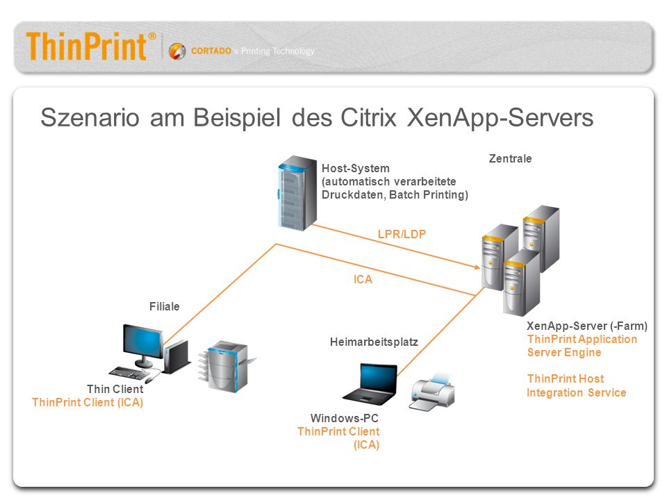 Szenario am Beispiel des Citrix XenApp-Servers