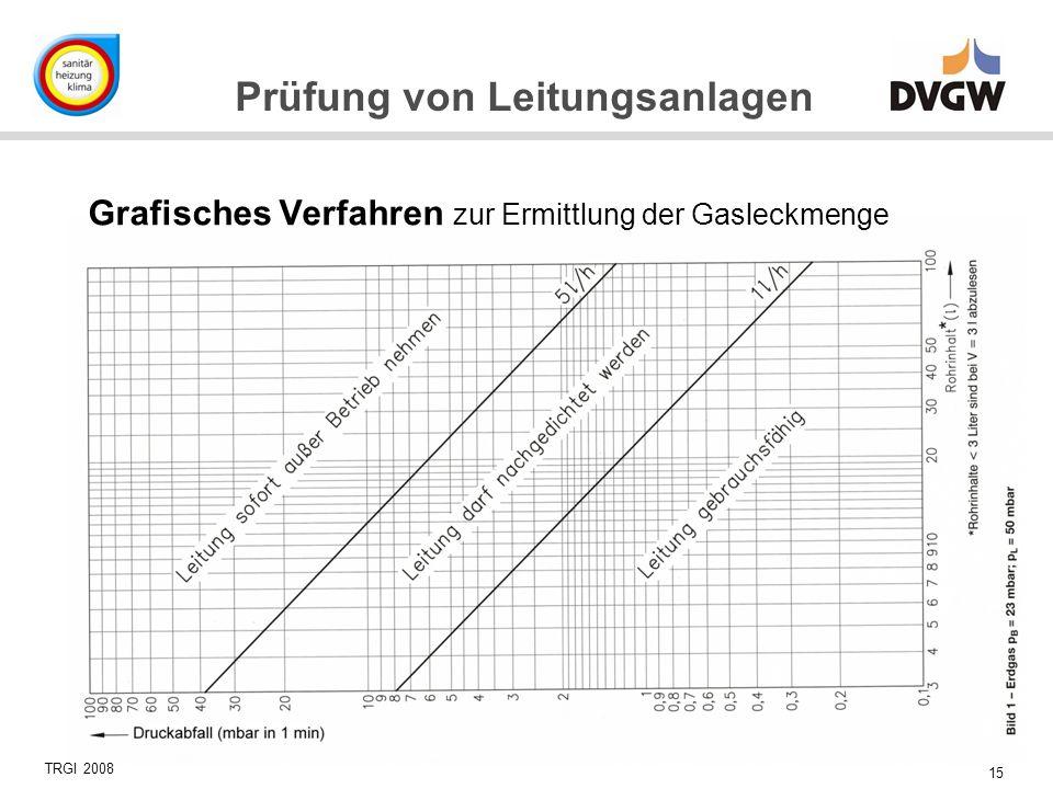 Grafisches Verfahren zur Ermittlung der Gasleckmenge