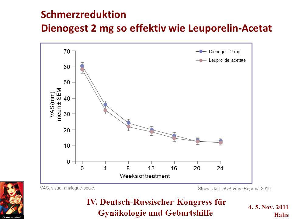 Schmerzreduktion Dienogest 2 mg so effektiv wie Leuporelin-Acetat