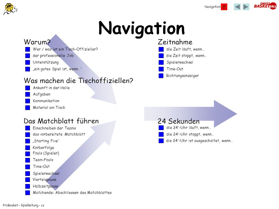 Navigation Warum Zeitnahme Was machen die Tischoffiziellen
