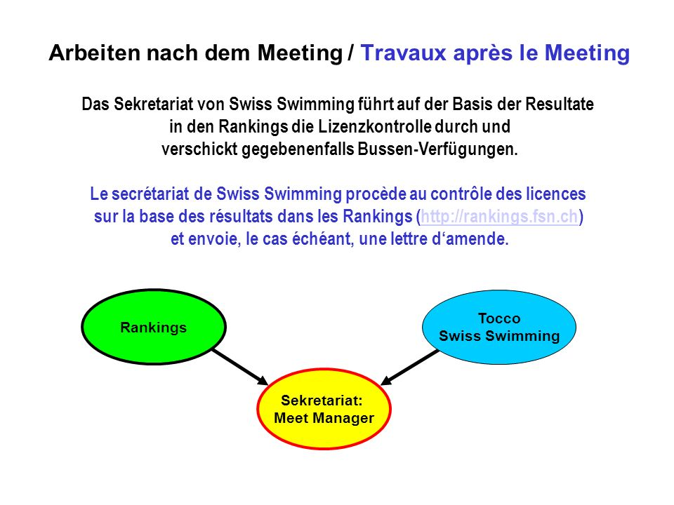 Arbeiten nach dem Meeting / Travaux après le Meeting