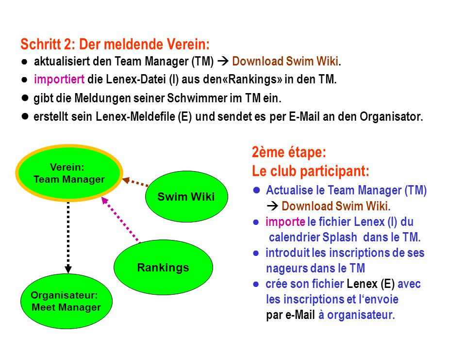 Organisateur: Meet Manager