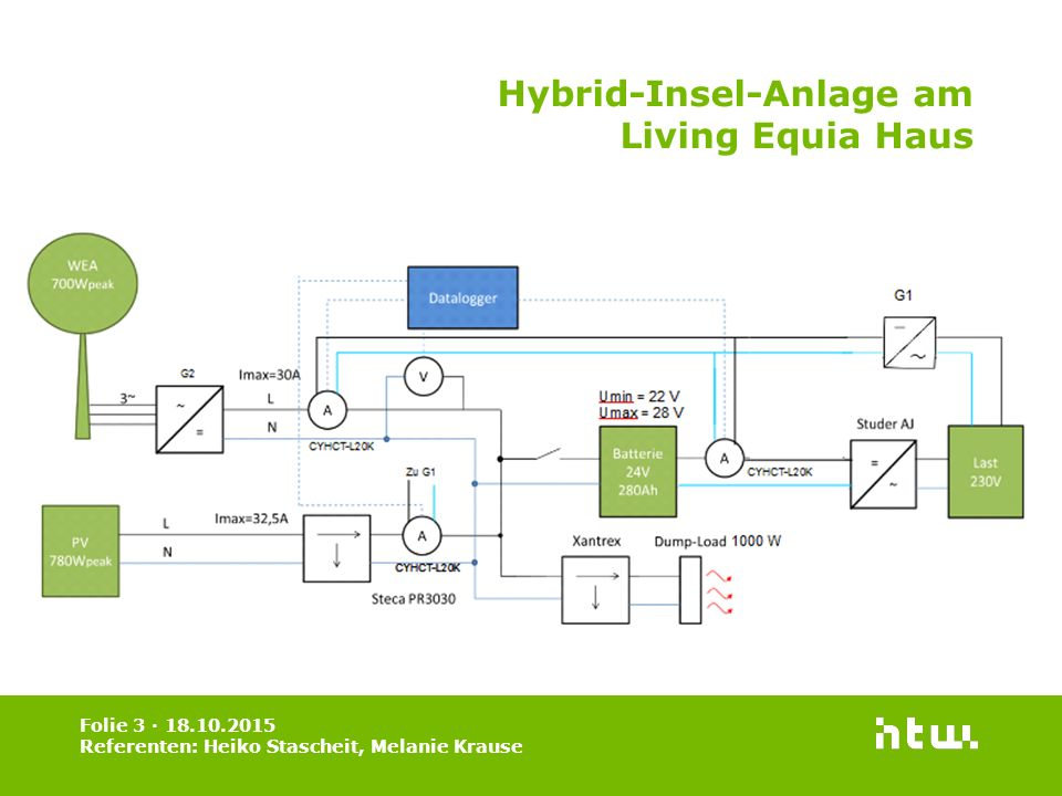 Hybrid-Insel-Anlage am Living Equia Haus