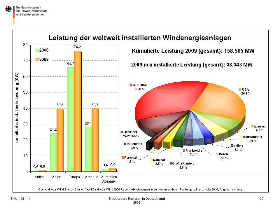 Leistung der weltweit installierten Windenergieanlagen