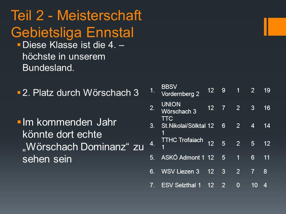 Teil 2 - Meisterschaft Gebietsliga Ennstal