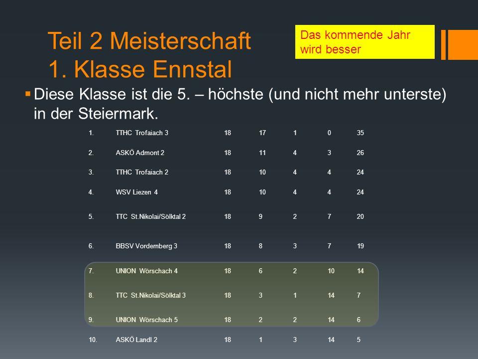 Teil 2 Meisterschaft 1. Klasse Ennstal