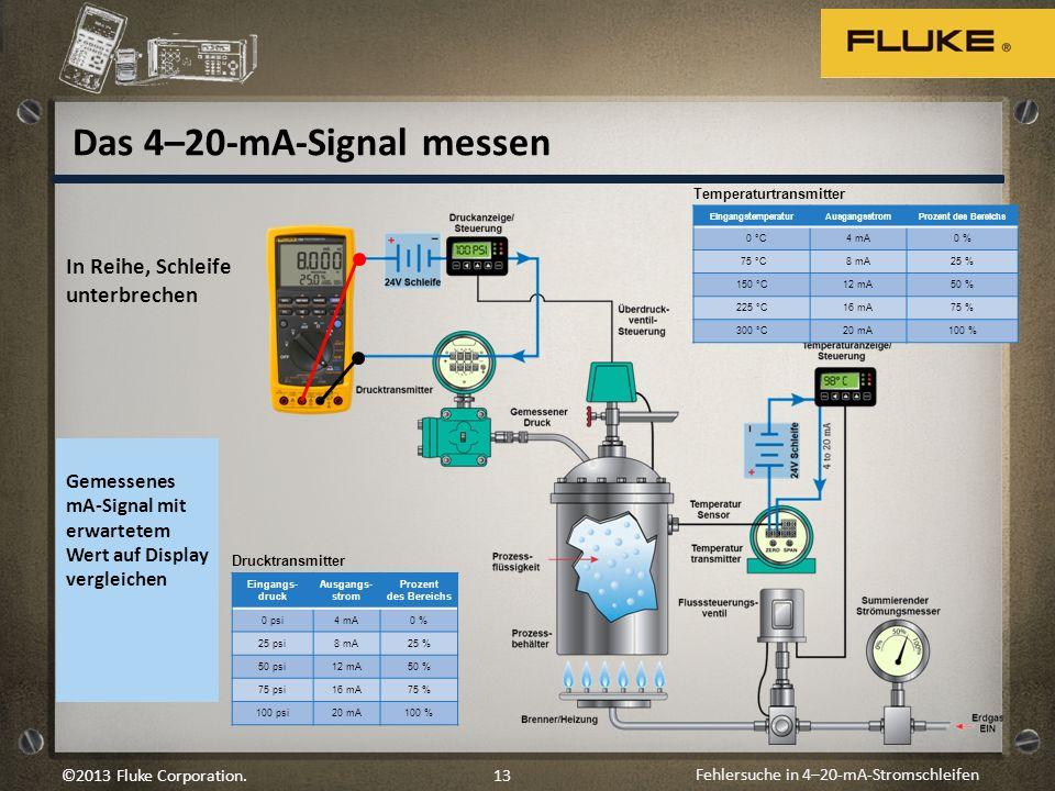 Das 4–20-mA-Signal messen