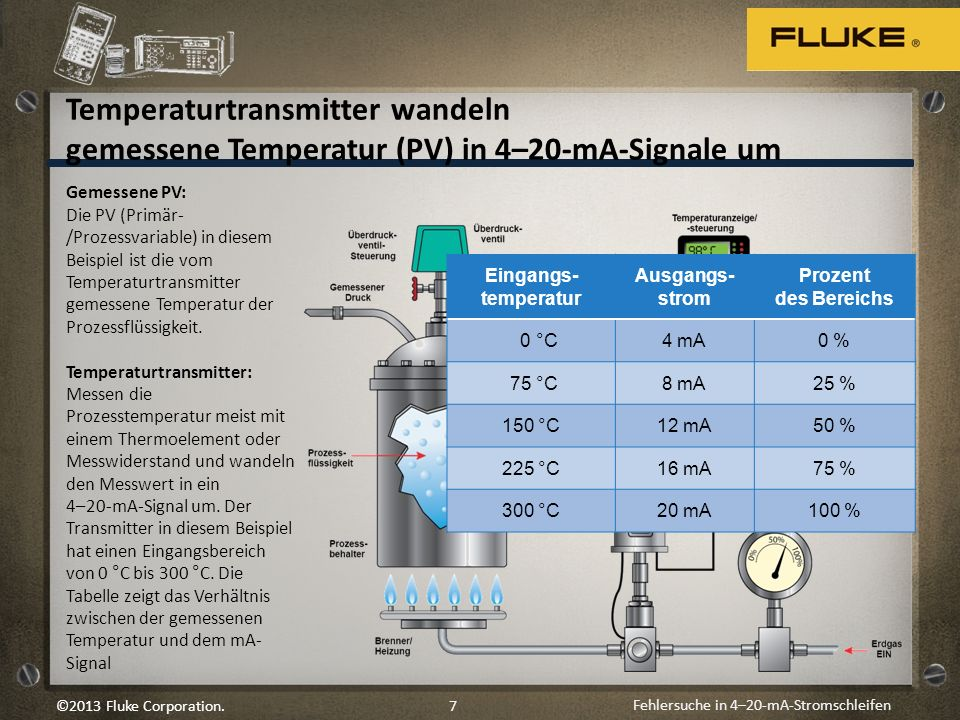 Temperaturtransmitter wandeln gemessene Temperatur (PV) in 4–20-mA-Signale um