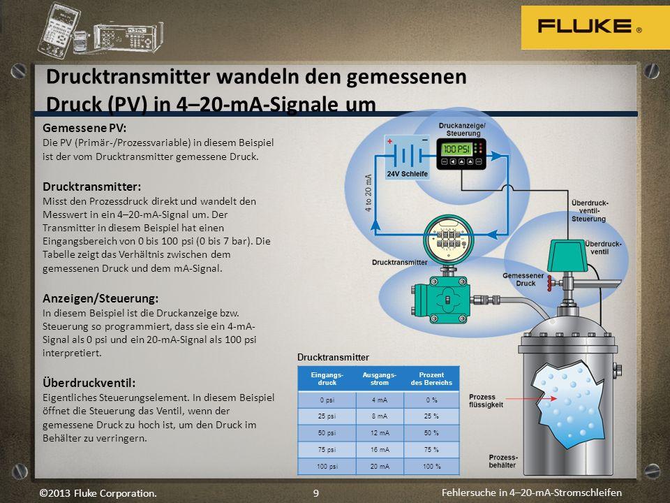 Drucktransmitter wandeln den gemessenen Druck (PV) in 4–20-mA-Signale um
