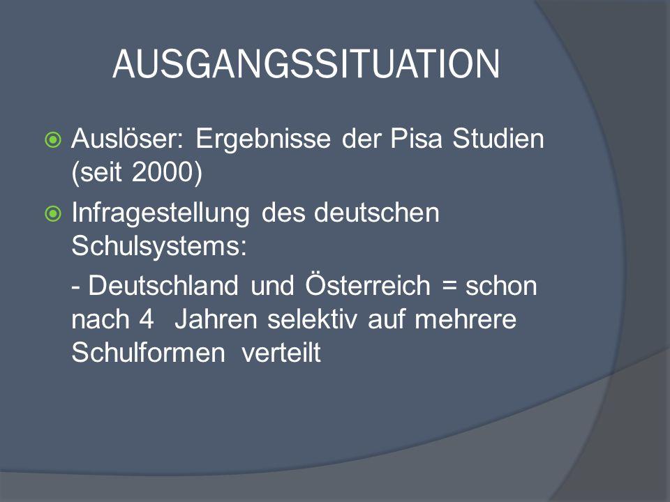 AUSGANGSSITUATION Auslöser: Ergebnisse der Pisa Studien (seit 2000)