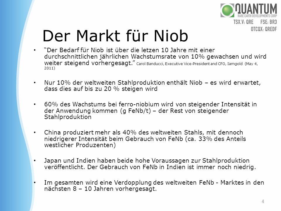 Der Markt für Niob