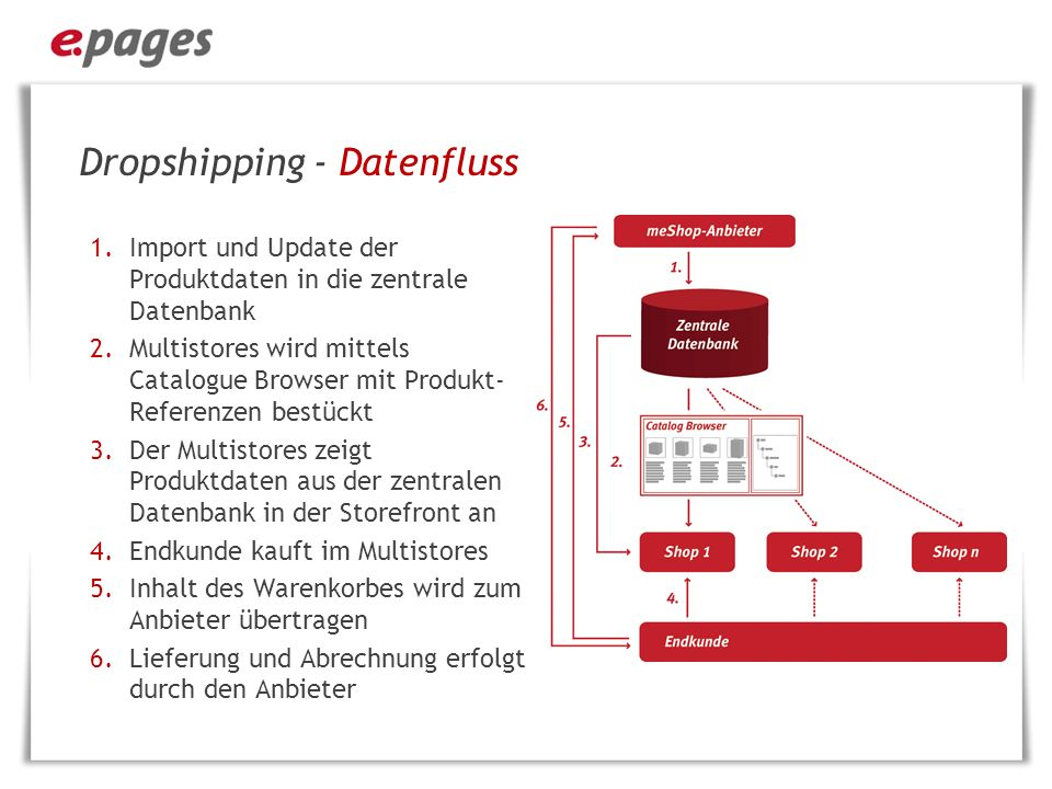 Dropshipping - Datenfluss