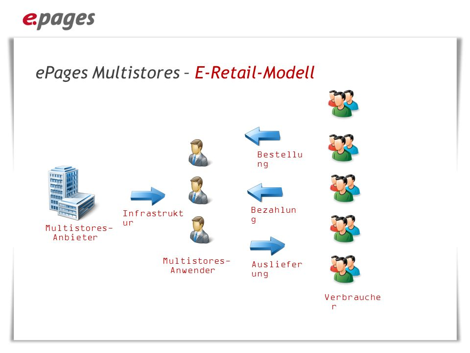 ePages Multistores – E-Retail-Modell