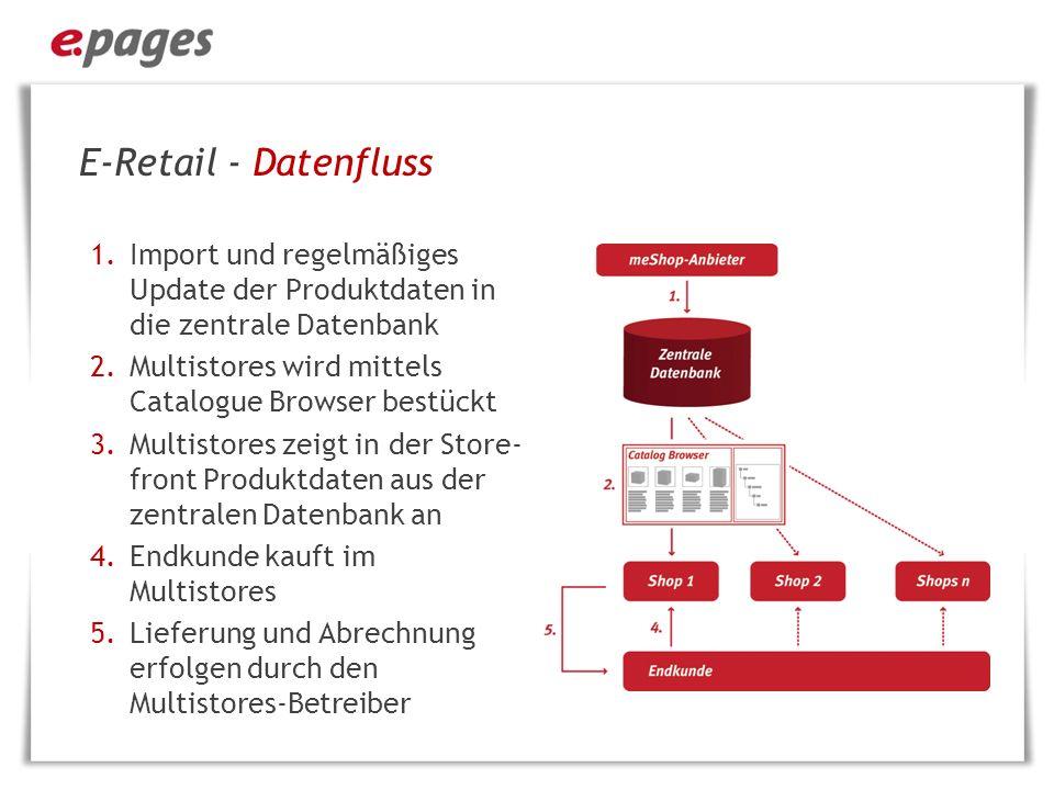 E-Retail - Datenfluss Import und regelmäßiges Update der Produktdaten in die zentrale Datenbank.