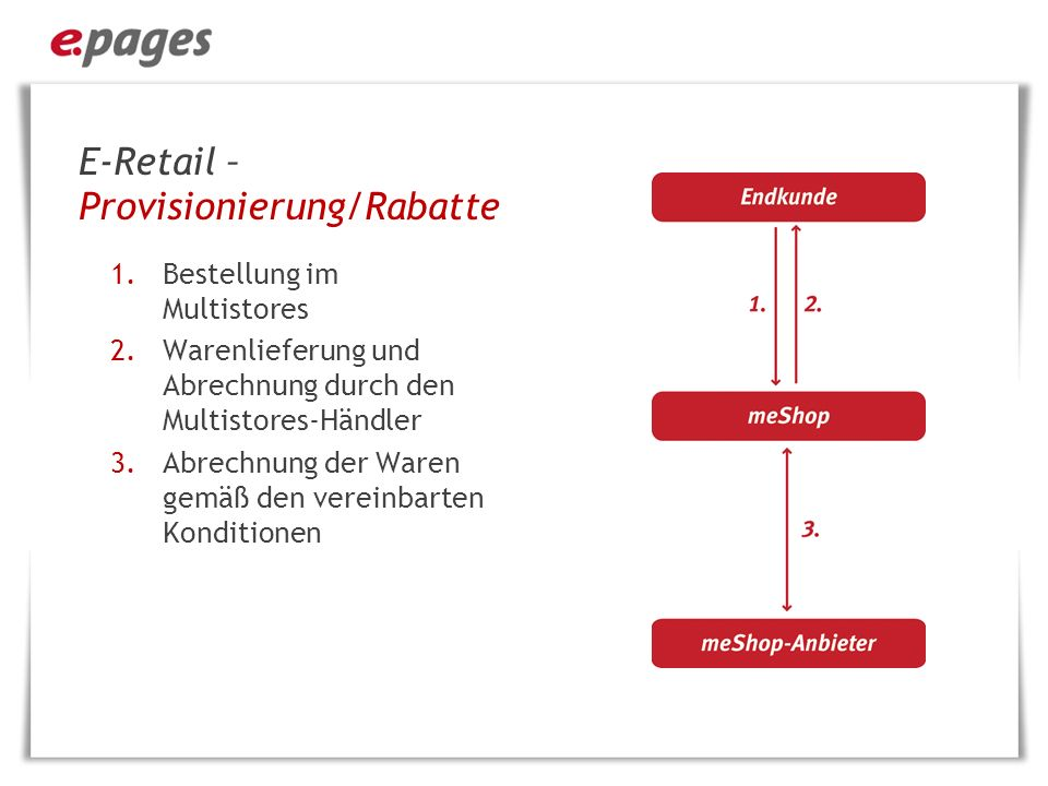 E-Retail – Provisionierung/Rabatte