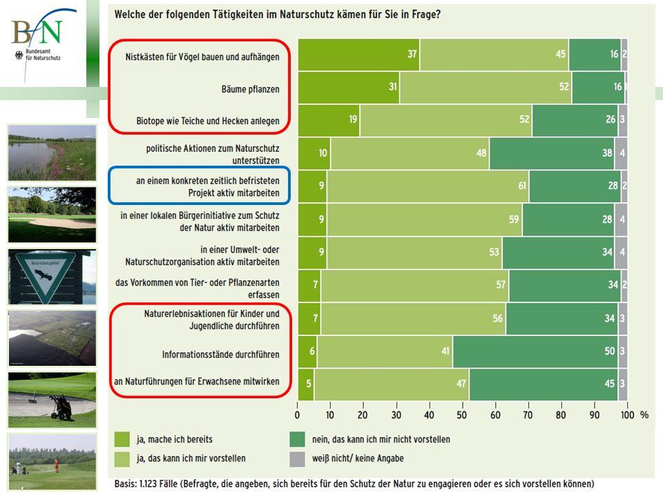 Hier sehen sie nun die Präferenzen der Bevölkerung für einzelne Naturschutzmaßnahmen. Die milieuspezifischen Auswertungen werden auch erst im Oktober zum wissenschaftlichen Abschlussbericht der Studie detailliert veröffentlicht werden, aber ich kann Ihnen jetzt schon versichern, dass die gehobenen Milieus tendenziell höhere Angaben machen als der Durchschnitt.