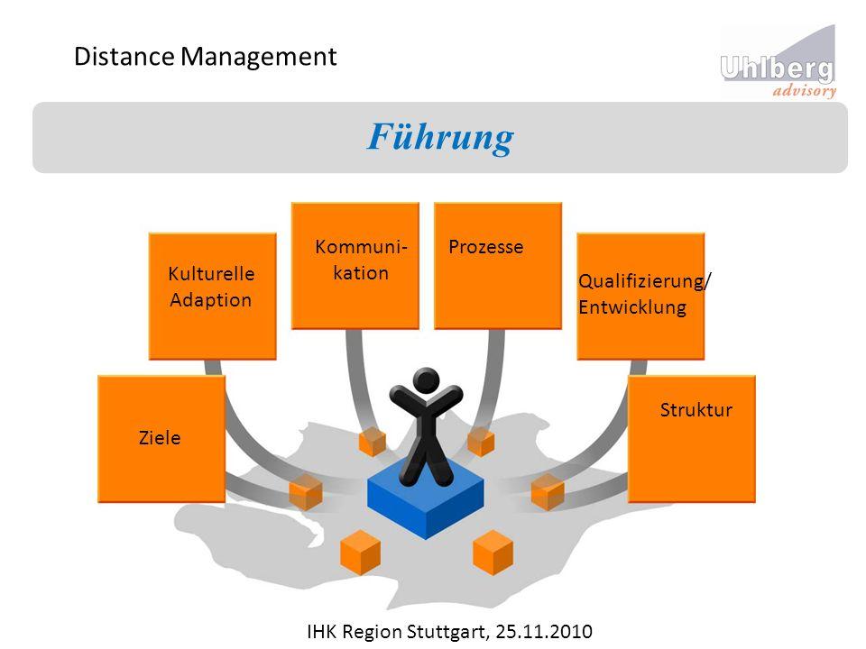 Führung Distance Management Kommuni- kation Prozesse