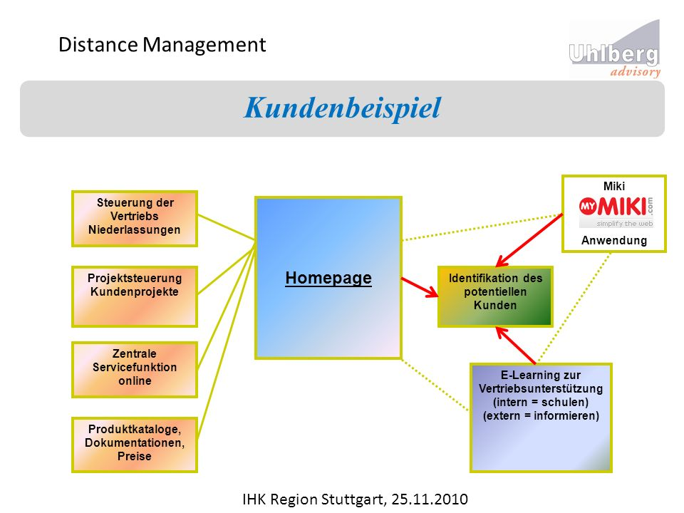 Kundenbeispiel Distance Management Homepage
