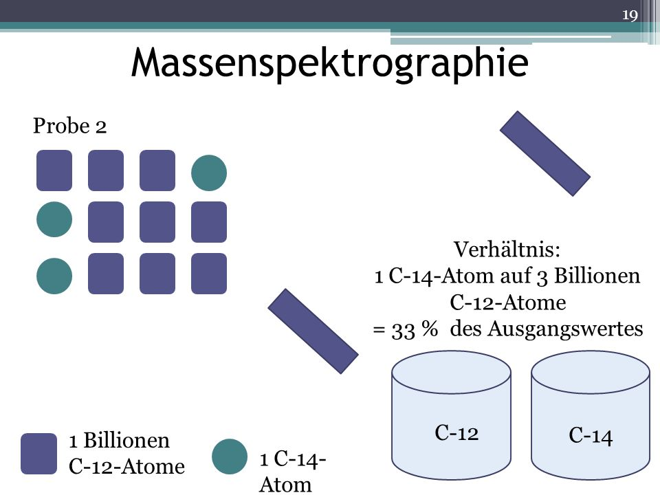 Massenspektrographie