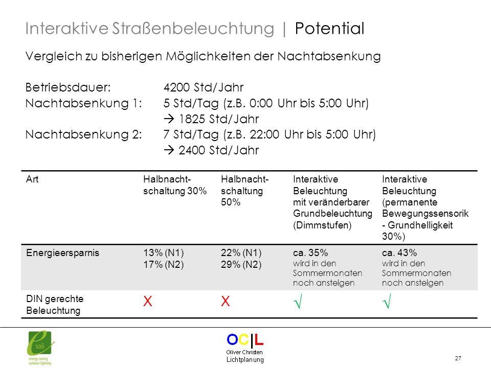 Interaktive Straßenbeleuchtung | Potential