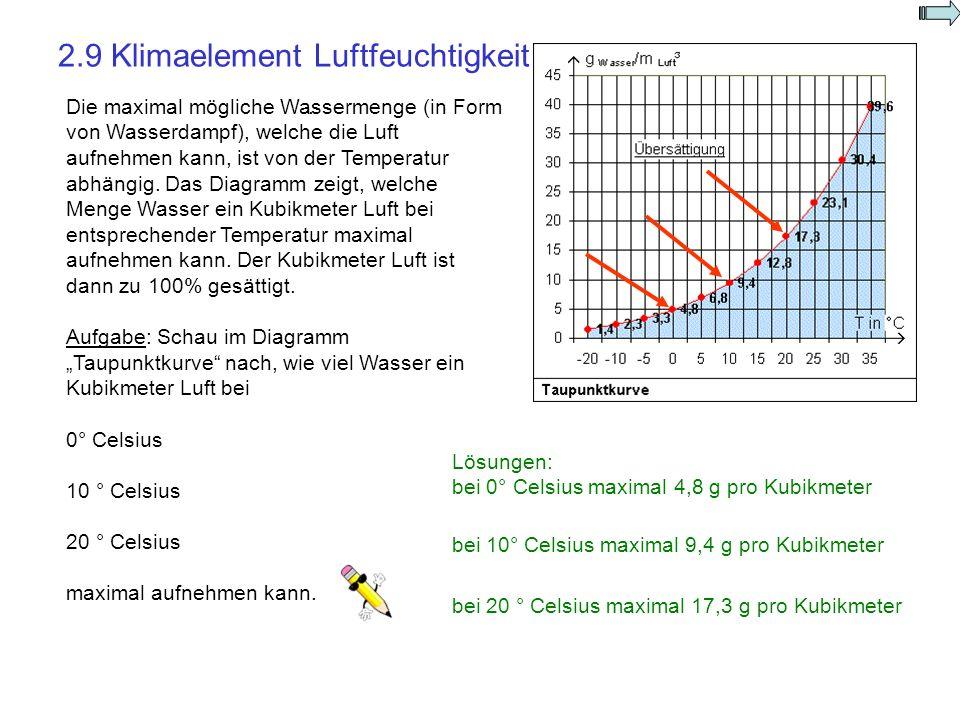 2.9 Klimaelement Luftfeuchtigkeit