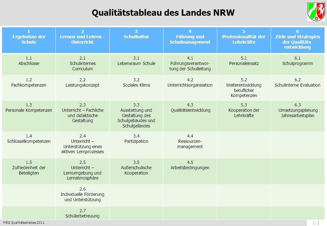 Qualitätstableau des Landes NRW
