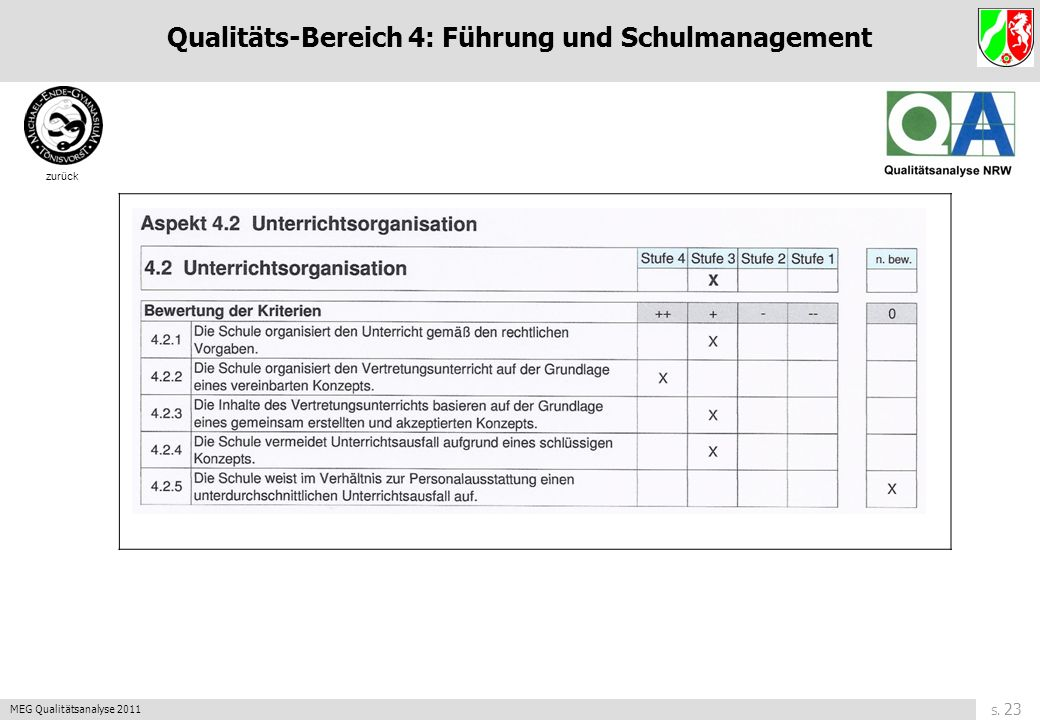 Qualitäts-Bereich 4: Führung und Schulmanagement