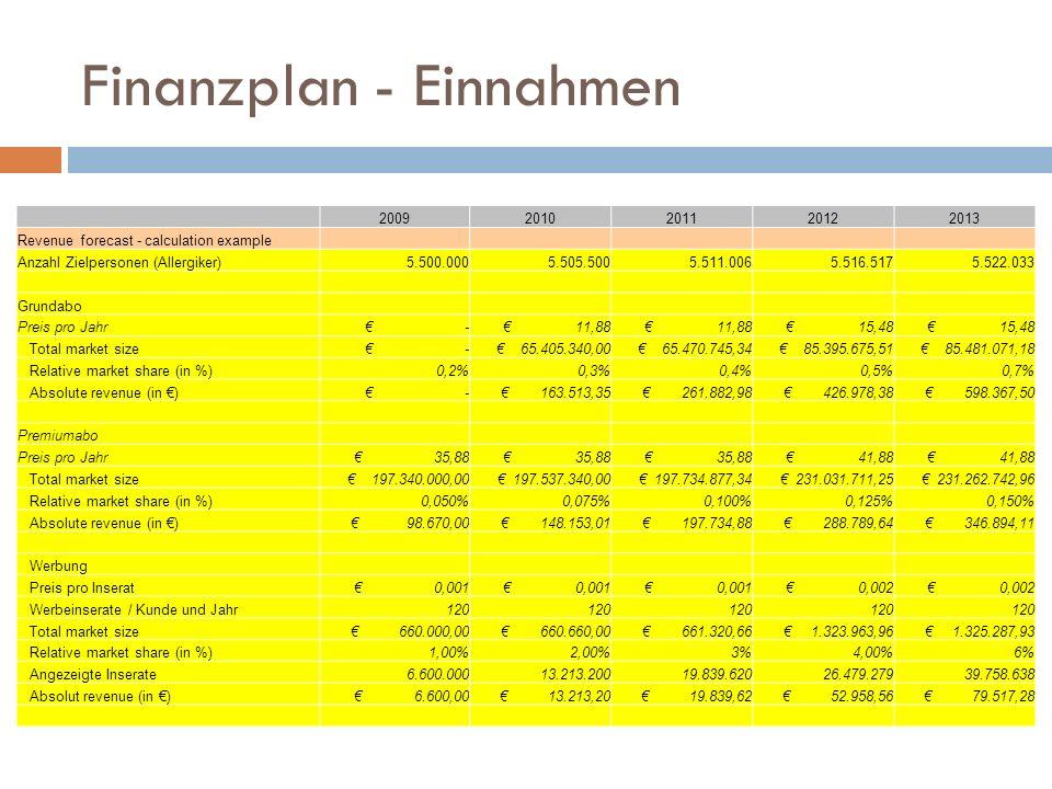 Finanzplan - Einnahmen