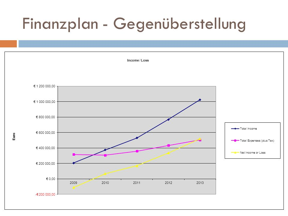 Finanzplan - Gegenüberstellung