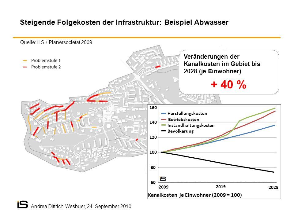 + 40 % Steigende Folgekosten der Infrastruktur: Beispiel Abwasser