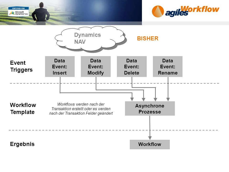 Dynamics NAV BISHER Event Triggers Workflow Template Ergebnis