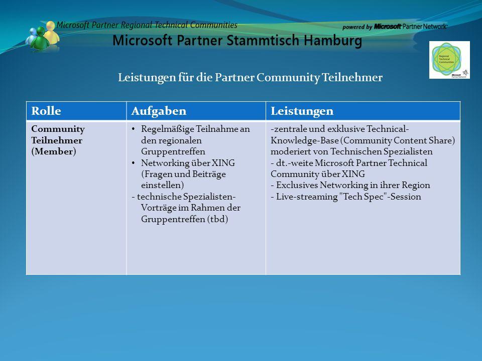 Leistungen für die Partner Community Teilnehmer Rolle Aufgaben