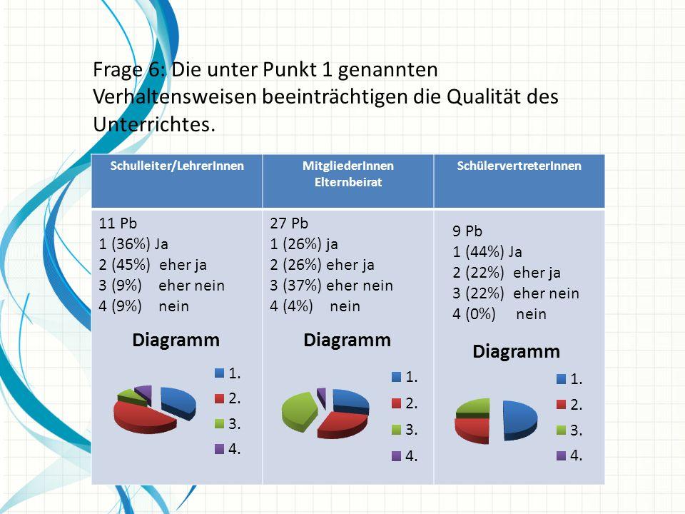 Frage 6: Die unter Punkt 1 genannten Verhaltensweisen beeinträchtigen die Qualität des Unterrichtes.