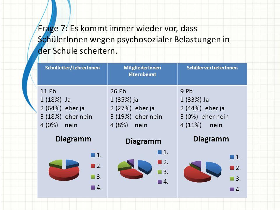 Frage 7: Es kommt immer wieder vor, dass SchülerInnen wegen psychosozialer Belastungen in der Schule scheitern.
