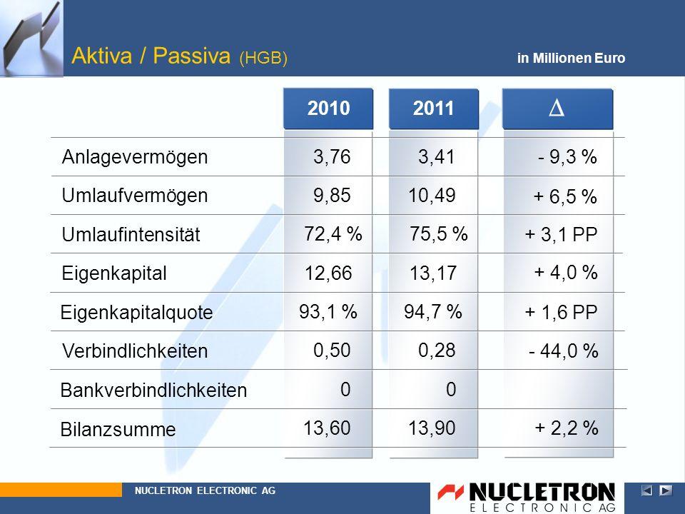 D D Aktiva / Passiva (HGB) 2010 2011 Anlagevermögen 13,60 0,50 93,1 %