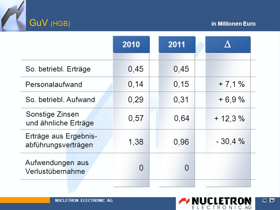 GuV (HGB) in Millionen Euro. 2010. 2011. D. D. So. betriebl. Erträge. 1,38. 0,57. 0,29. 0,14.