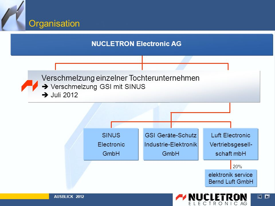 Organisation Bullet Point 2