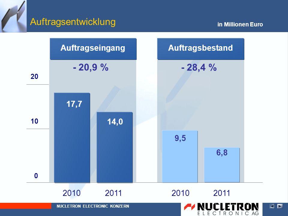 Auftragsentwicklung - 20,9 % - 28,4 % Auftragseingang Auftragsbestand