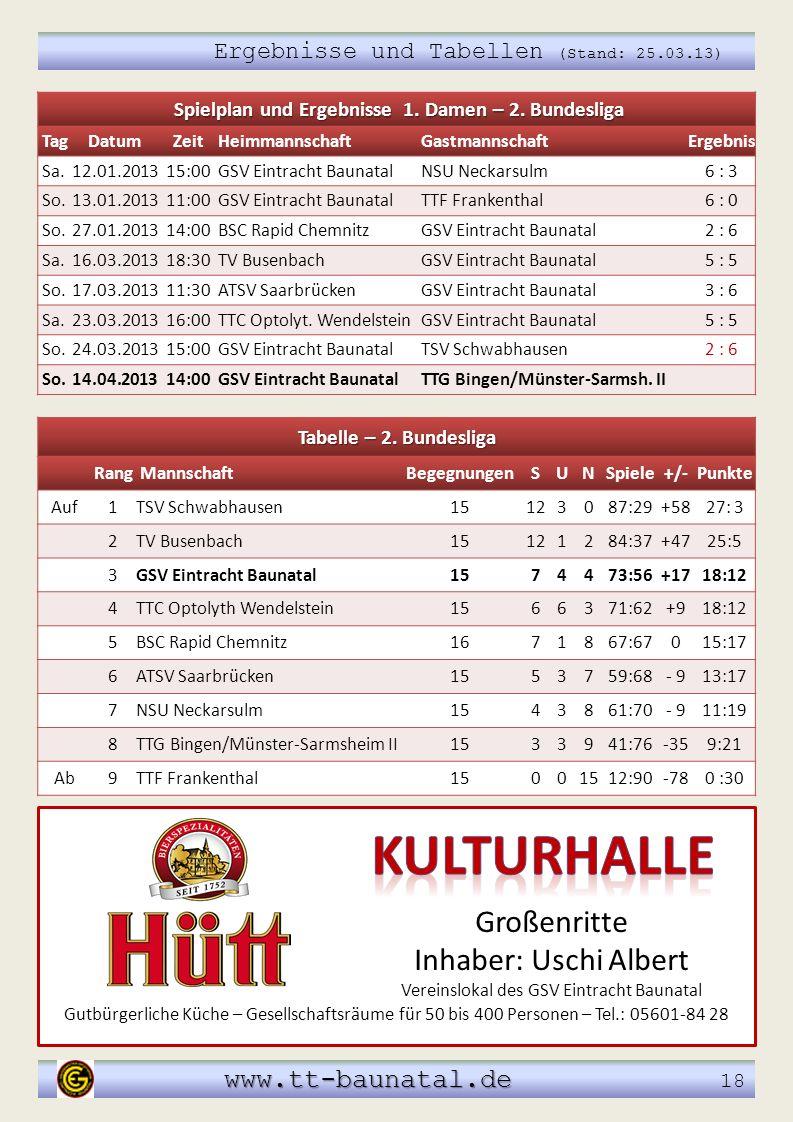 Spielplan und Ergebnisse 1. Damen – 2. Bundesliga