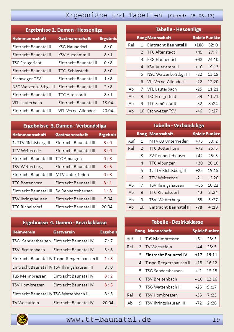 www.tt-baunatal.de 19 Ergebnisse und Tabellen (Stand: 25.03.13)