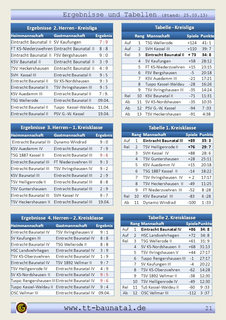 www.tt-baunatal.de 21 Ergebnisse und Tabellen (Stand: 25.03.13)