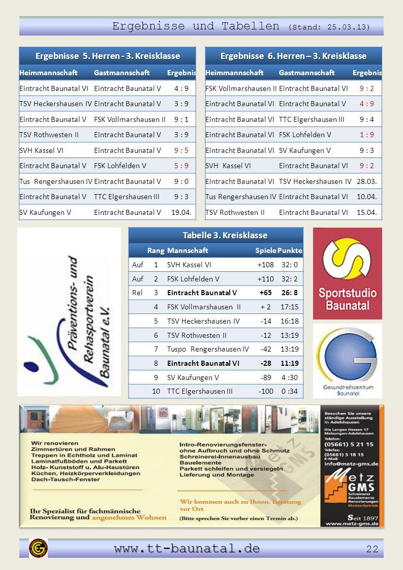 www.tt-baunatal.de 22 Ergebnisse und Tabellen (Stand: 25.03.13)