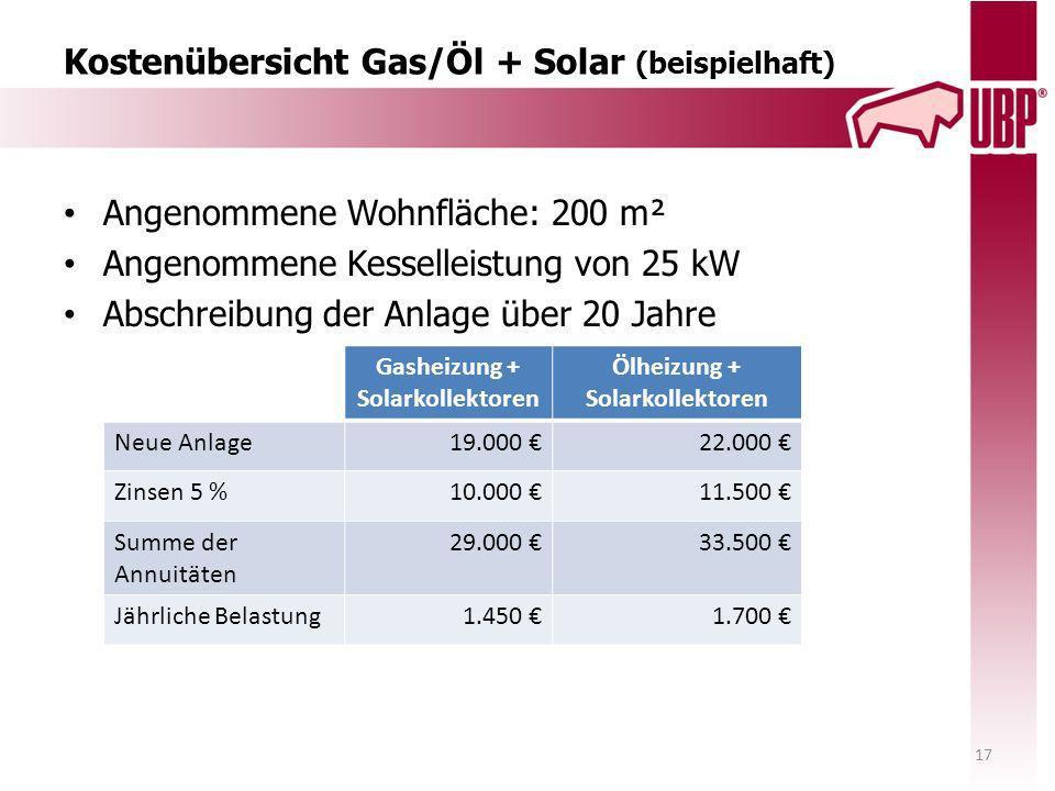 Kostenübersicht Gas/Öl + Solar (beispielhaft)