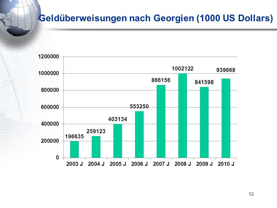 Geldüberweisungen nach Georgien (1000 US Dollars)