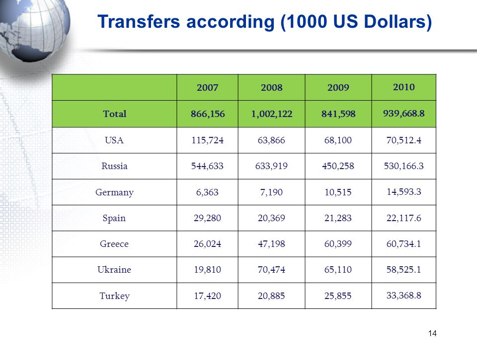 Transfers according (1000 US Dollars)