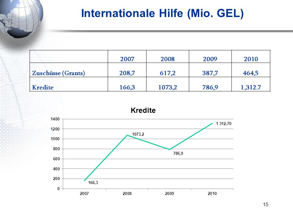 Internationale Hilfe (Mio. GEL)