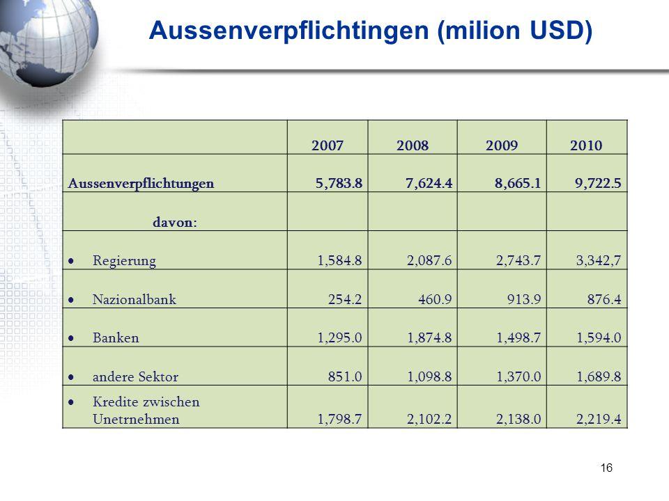 Aussenverpflichtingen (milion USD)