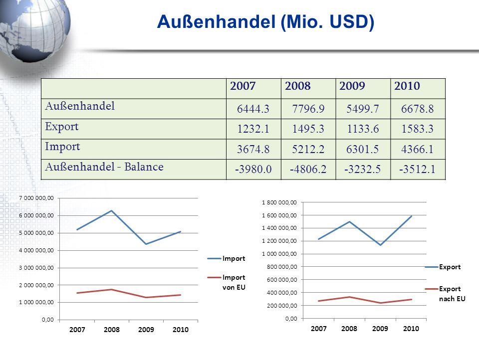 Außenhandel (Mio. USD) 2007 2008 2009 2010 Außenhandel 6444.3 7796.9